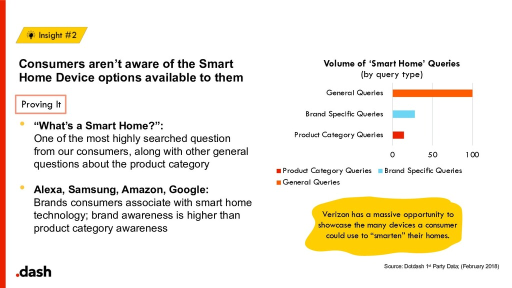 Consumers aren't aware of the Smart Home Device...