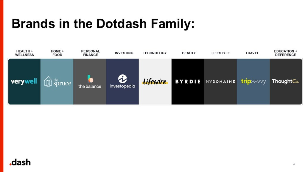 Brands in the Dotdash Family: 4 HEALTH + WELLNE...