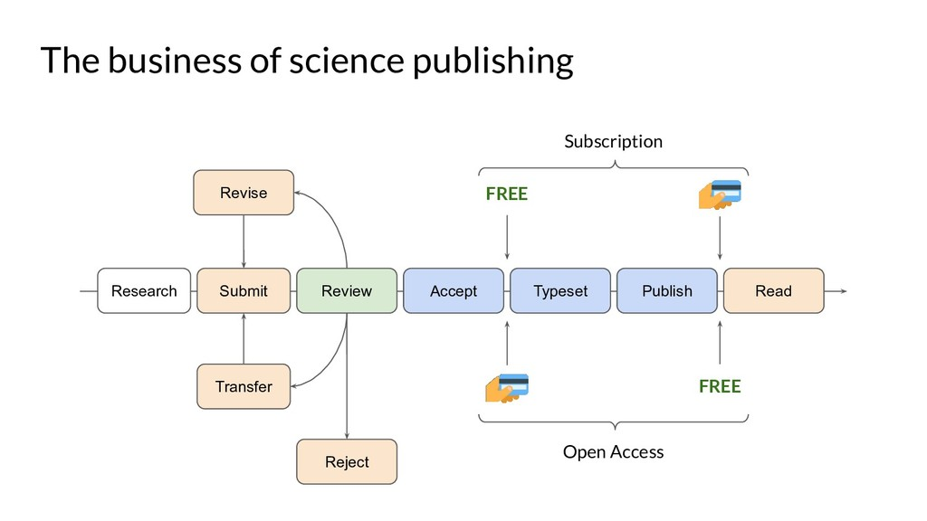The business of science publishing Submit Revie...