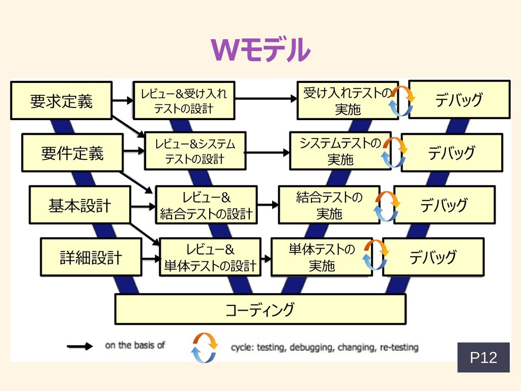 Wモデル 要求定義 要件定義 基本設計 詳細設計 レビュー&受け入れ テストの設計 レビュー&...