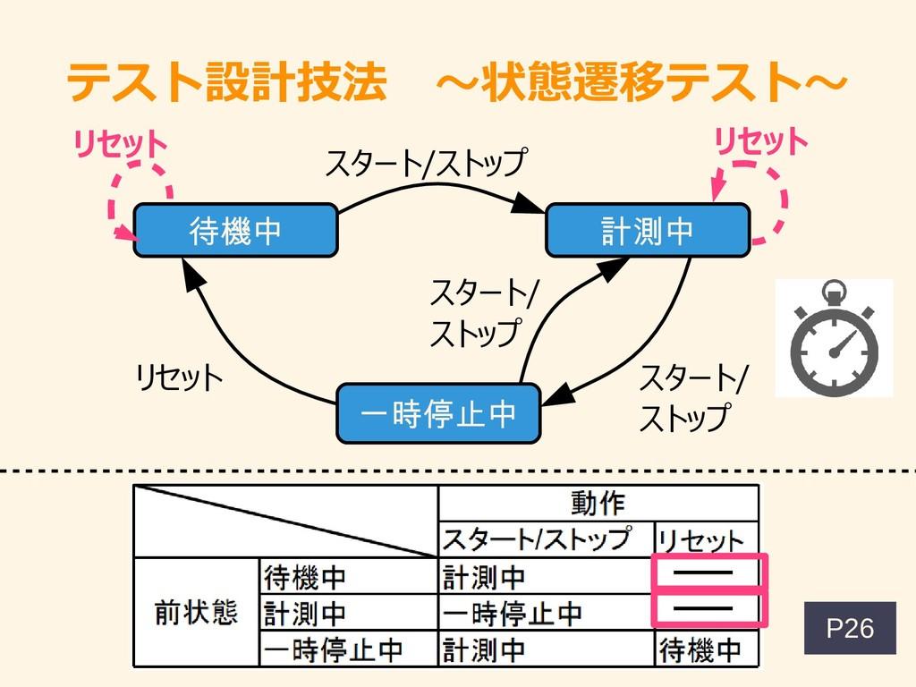 テスト設計技法 ~状態遷移テスト~ P26 待機中 計測中 一時停止中 スタート/ストップ リ...