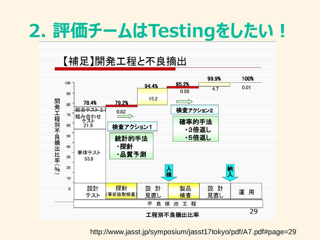 2. 評価チームはTestingをしたい! http://www.jasst.jp/sympo...