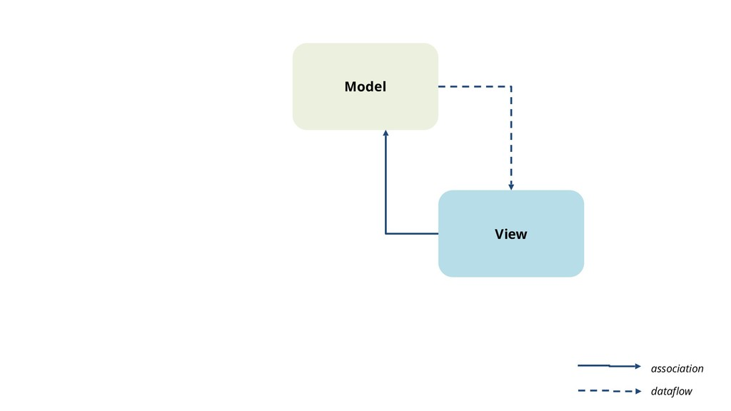 Model View dataflow association