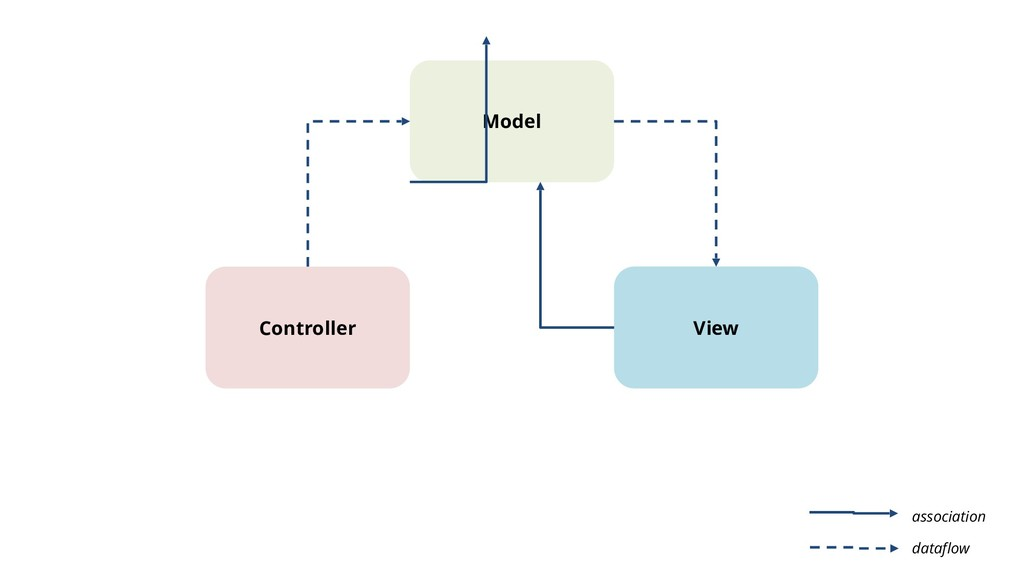 Model Controller View dataflow association