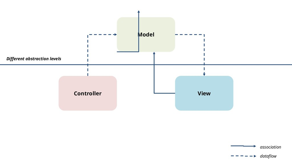Model Controller View Different abstraction lev...