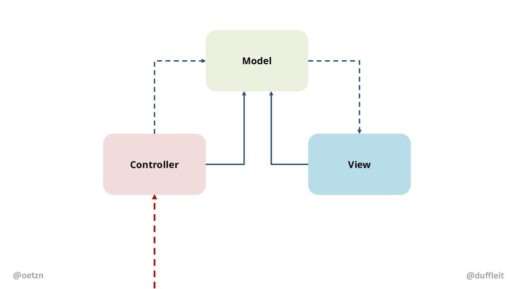 Model Controller View @duffleit @oetzn