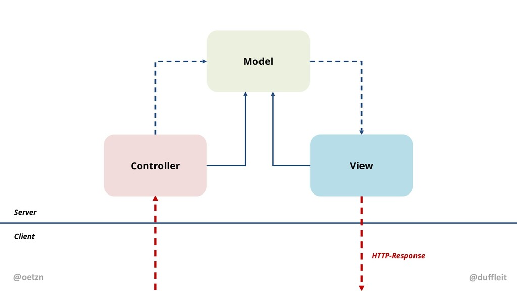Model Controller View Server Client HTTP-Respon...