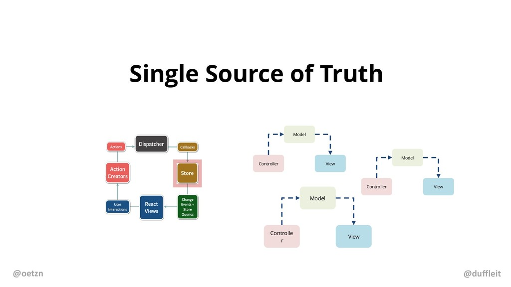 Single Source of Truth Model Controlle r View M...