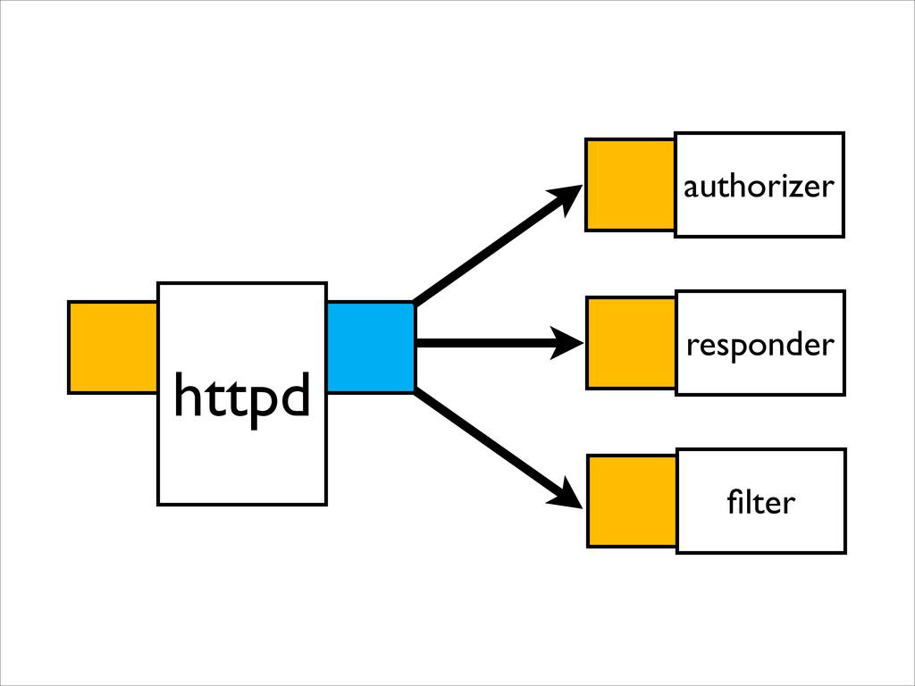 authorizer httpd responder filter