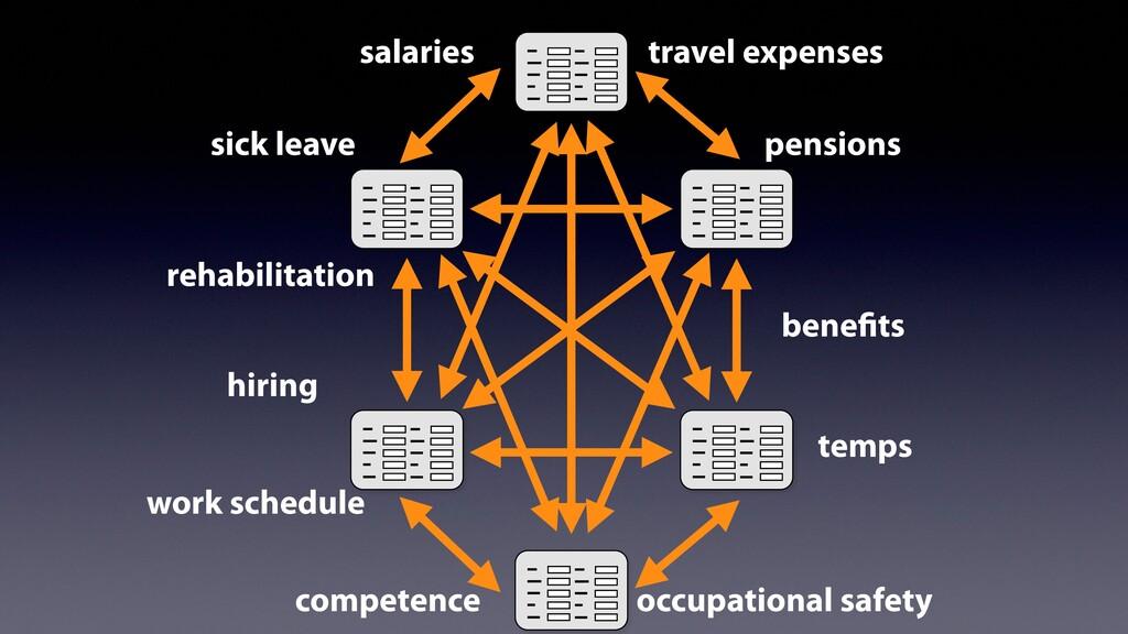 temps salaries travel expenses sick leave pensi...