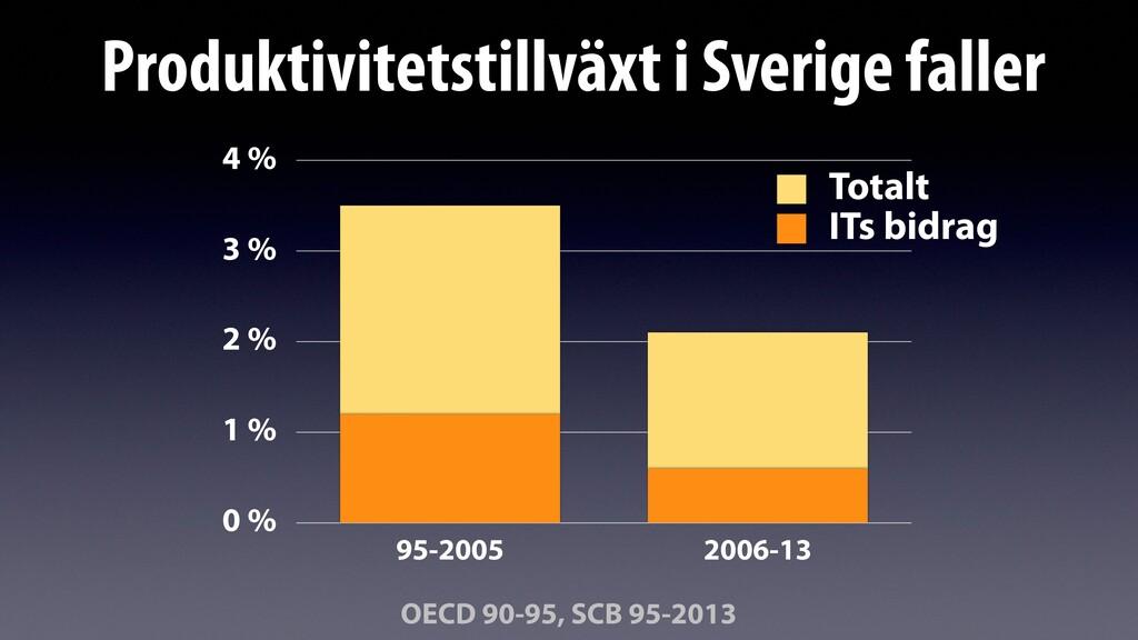 0 % 1 % 2 % 3 % 4 % 95-2005 2006-13 ITs bidrag ...