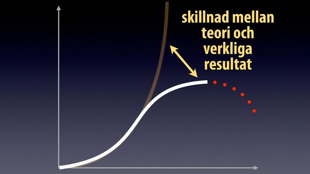 skillnad mellan teori och verkliga resultat