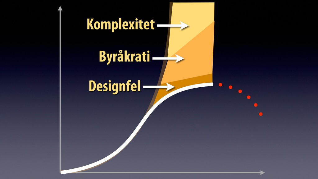 Komplexitet Designfel Byråkrati