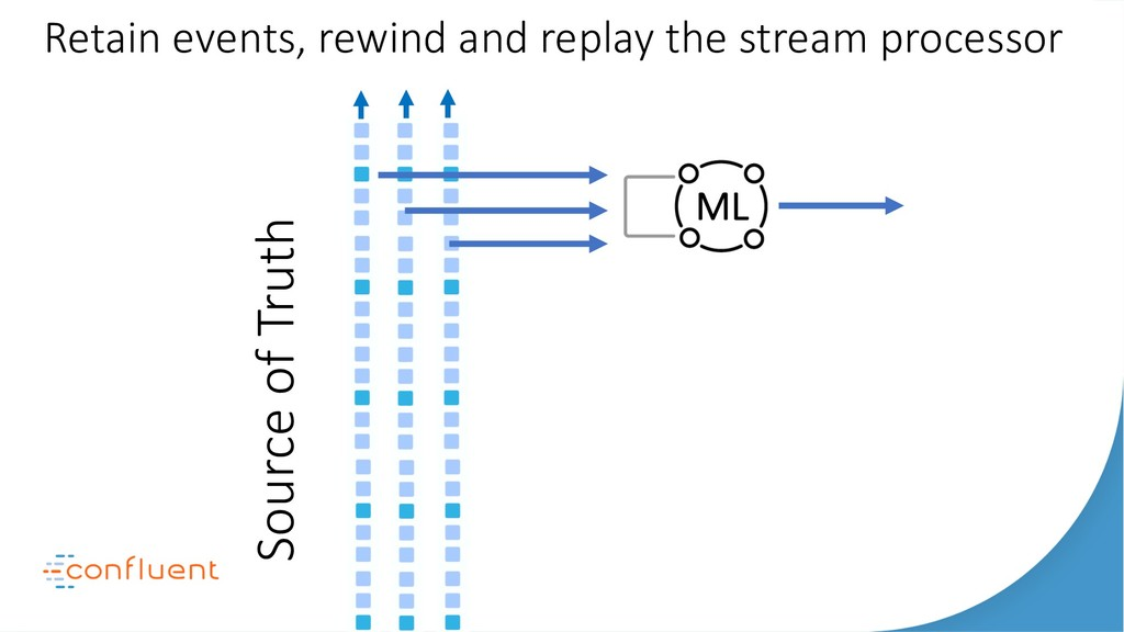 ML Source of Truth Retain events, rewind and re...