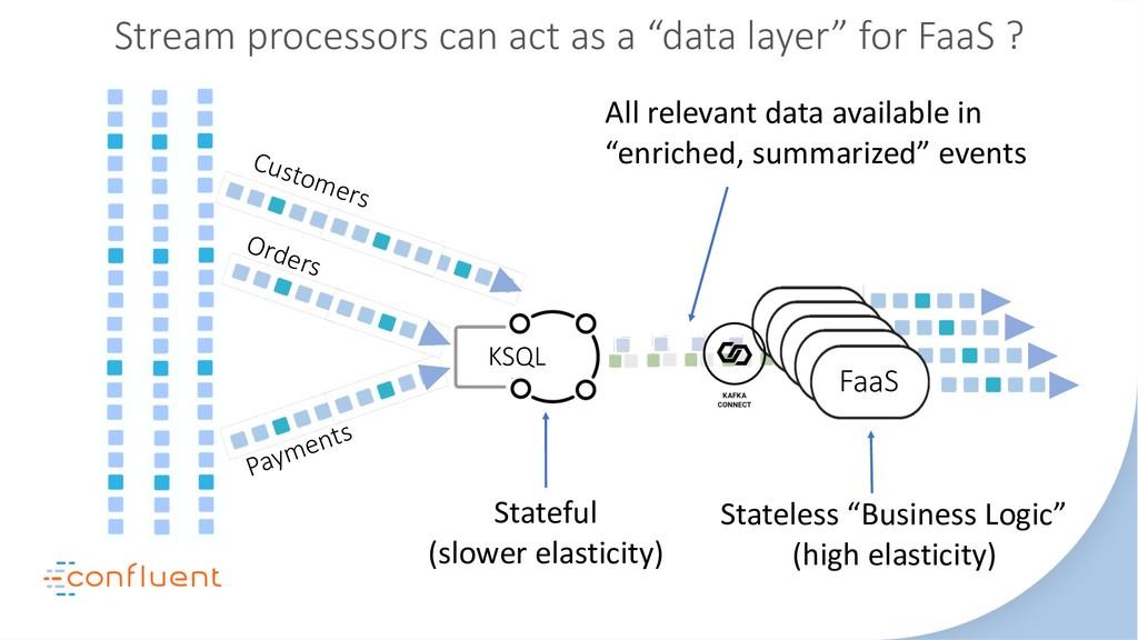 FaaS FaaS FaaS KSQL Stream processors can act a...