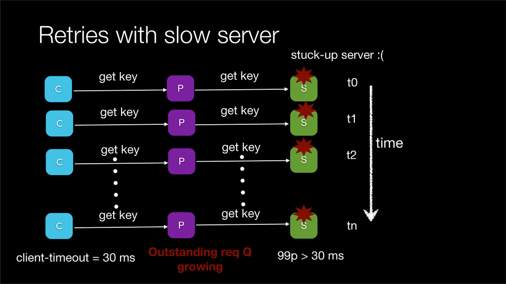 Retries with slow server P S time C S get key t...