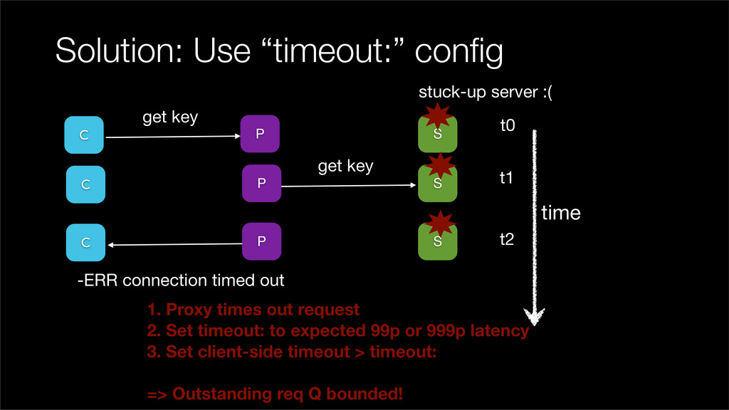 """Solution: Use """"timeout:"""" config P S time C t0 t1..."""