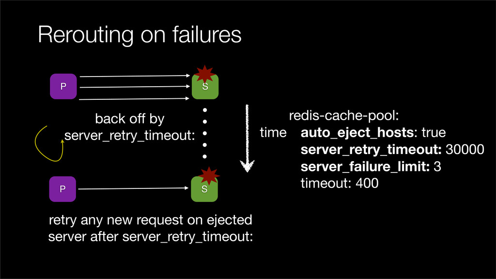 Rerouting on failures P S P S back off by serve...
