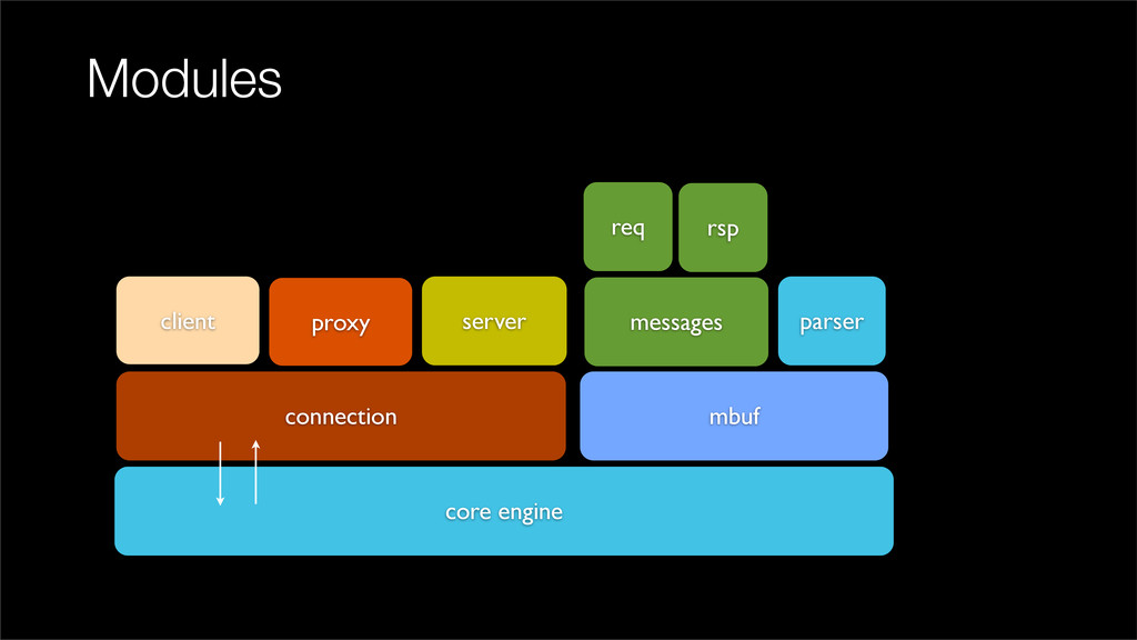 Modules core engine connection server proxy cli...