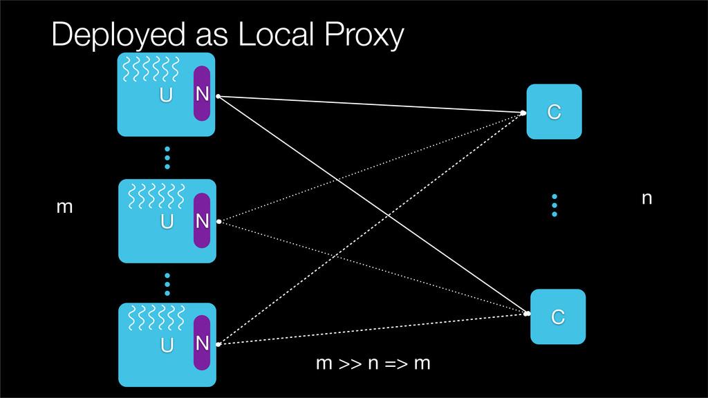 Deployed as Local Proxy U C C U m n m >> n => m...