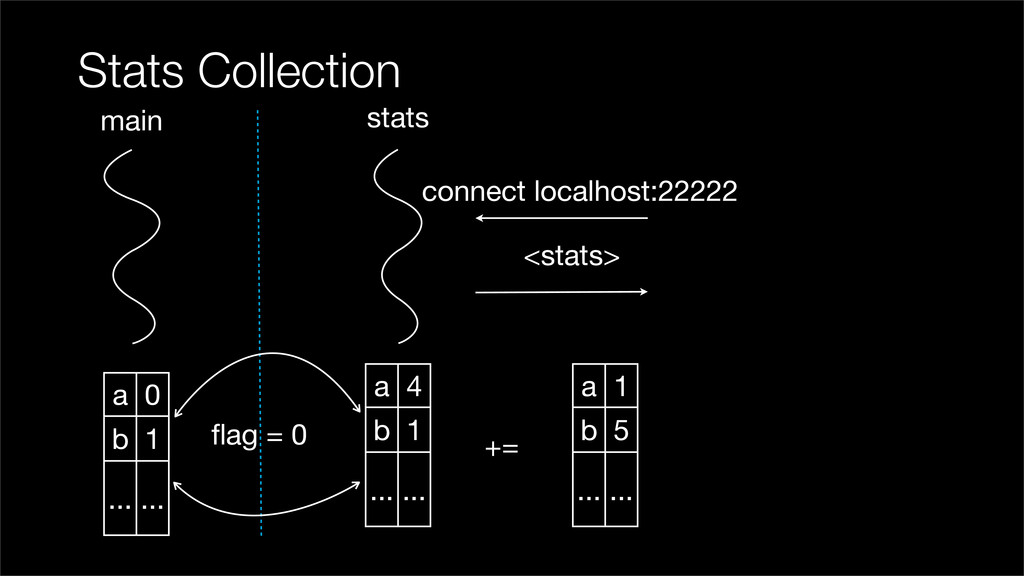 Stats Collection main stats connect localhost:2...