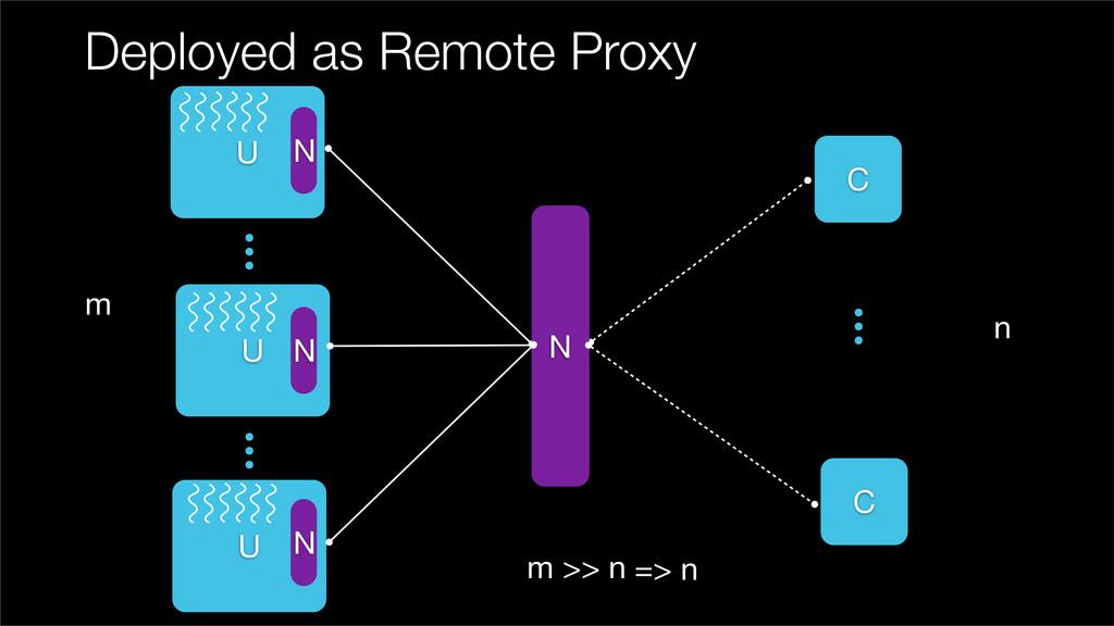 Deployed as Remote Proxy U C C U m n m >> n N N...