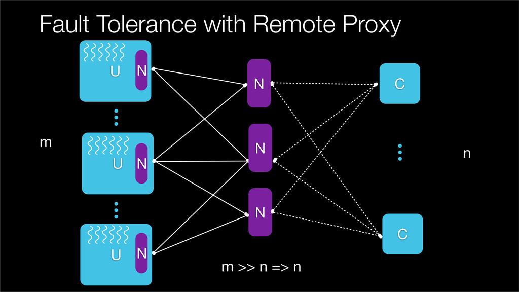 Fault Tolerance with Remote Proxy U C C U m n m...