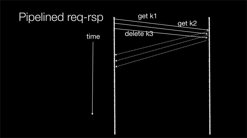 Pipelined req-rsp get k1 get k2 delete k3 time