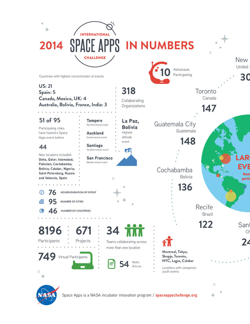 SPACE APPS 2014 MISSION REPORT Space Apps is a ...