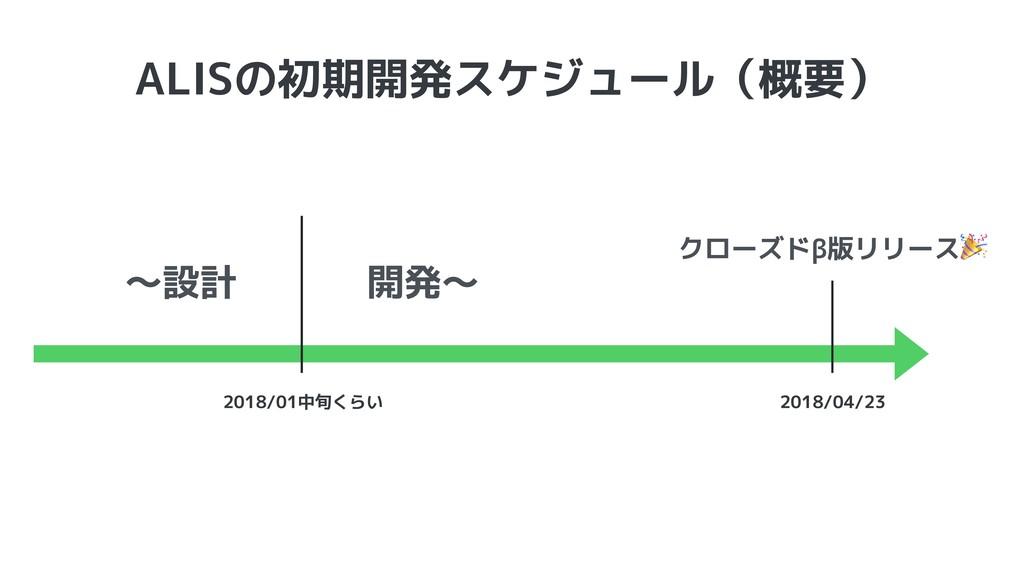 ALISの初期開発スケジュール(概要) 2018/01中旬くらい 2018/04/23 〜設計...