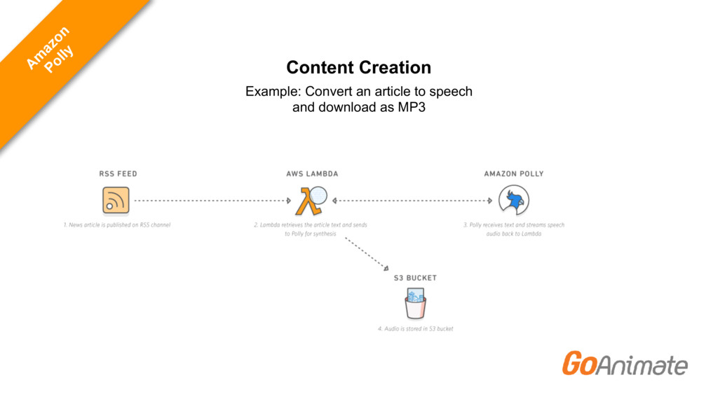 Content Creation Example: Convert an article to...