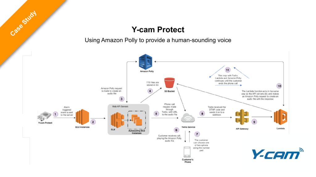 C ase Study Y-cam Protect Using Amazon Polly to...