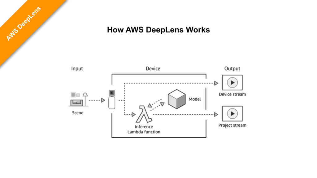 AW S D eepLens How AWS DeepLens Works