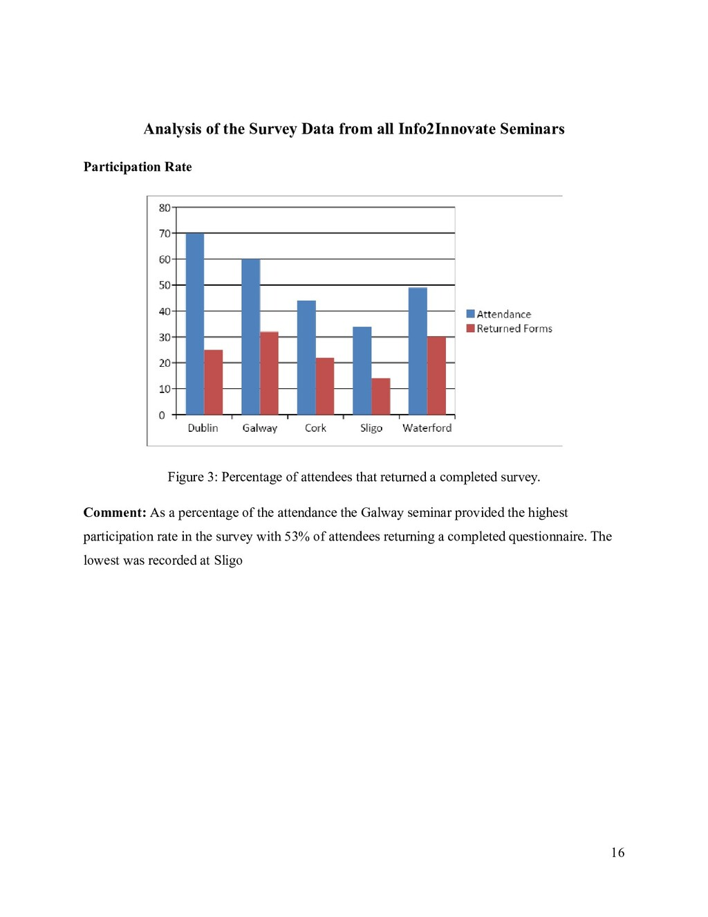 Analysis of the Survey Data from all Info2Innov...