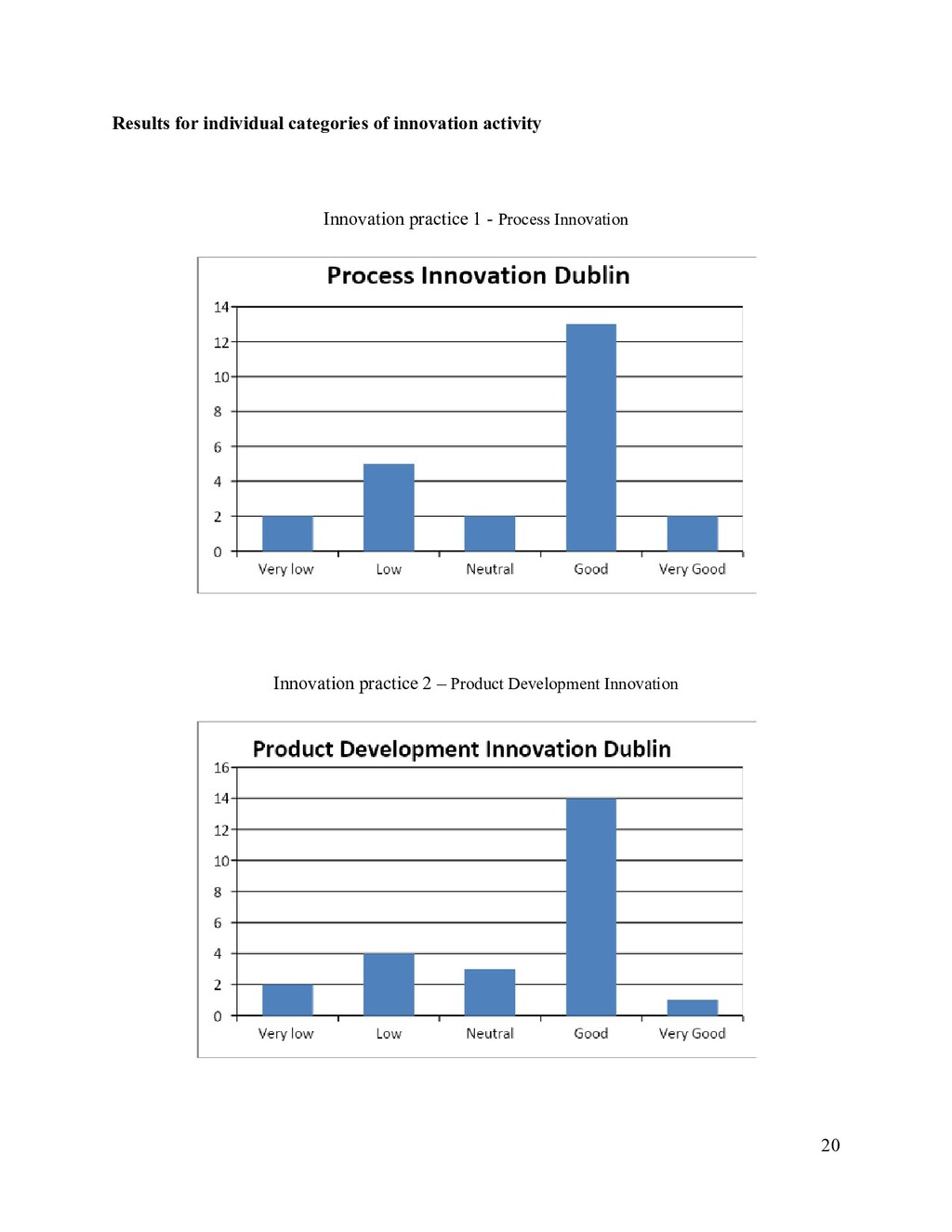 Results for individual categories of innovation...