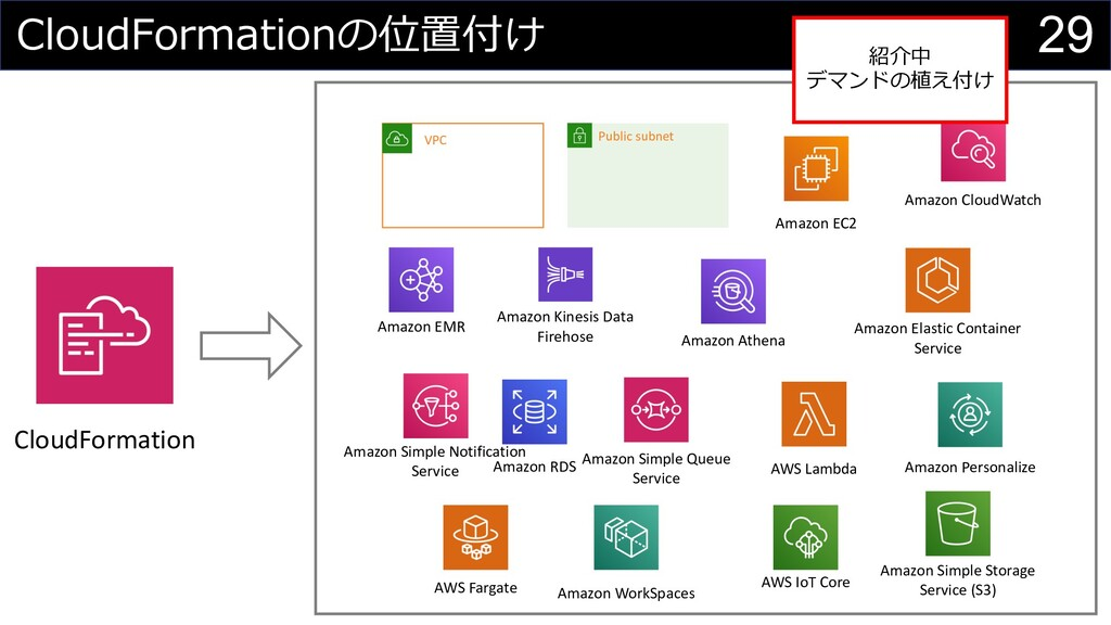 29 CloudFormationの位置付け CloudFormation VPC Publi...