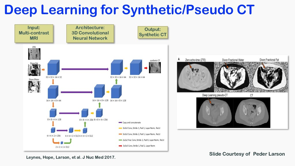 Deep Learning for Synthetic/Pseudo CT Leynes, H...