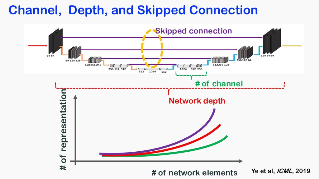 Channel, Depth, and Skipped Connection # of rep...