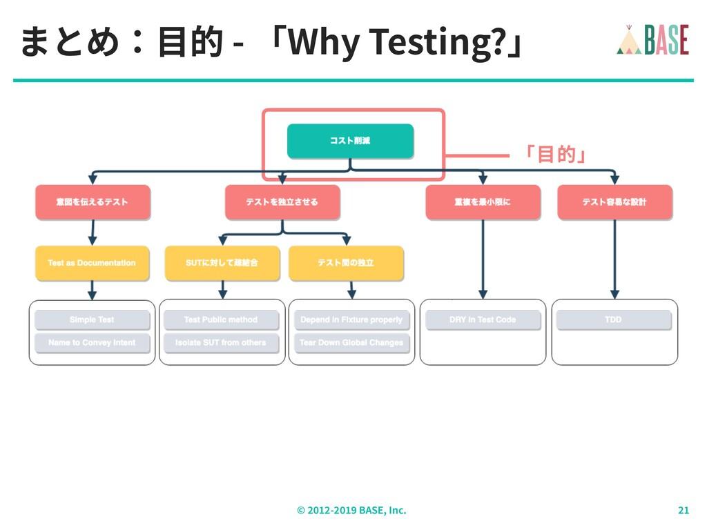 © - BASE, Inc. まとめ:⽬的 - 「Why Testing?」 「⽬的」