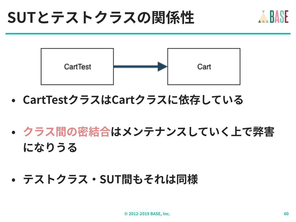 © - BASE, Inc. SUTとテストクラスの関係性 • CartTestクラスはCar...
