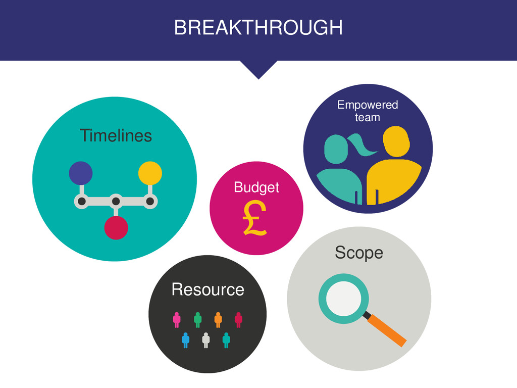 BREAKTHROUGH Timelines £ Budget Resource Scope ...