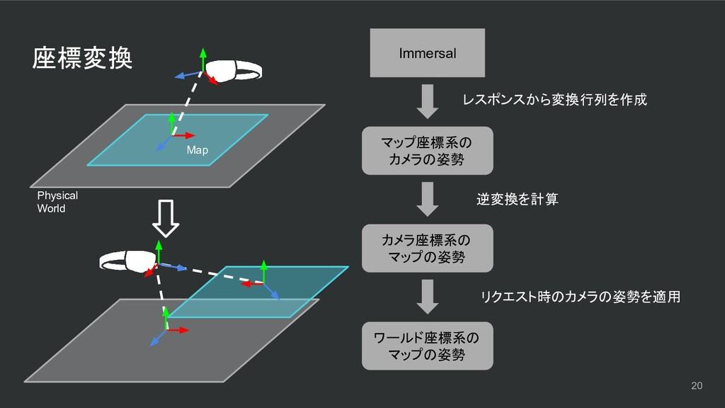 座標変換 Immersal マップ座標系の カメラの姿勢 カメラ座標系の マップの姿勢 ワール...
