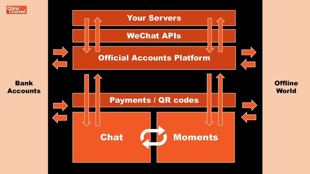 Chat Payments / QR codes Moments Offline World ...