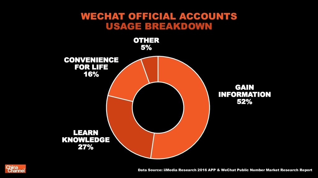 WECHAT OFFICIAL ACCOUNTS USAGE BREAKDOWN Data S...