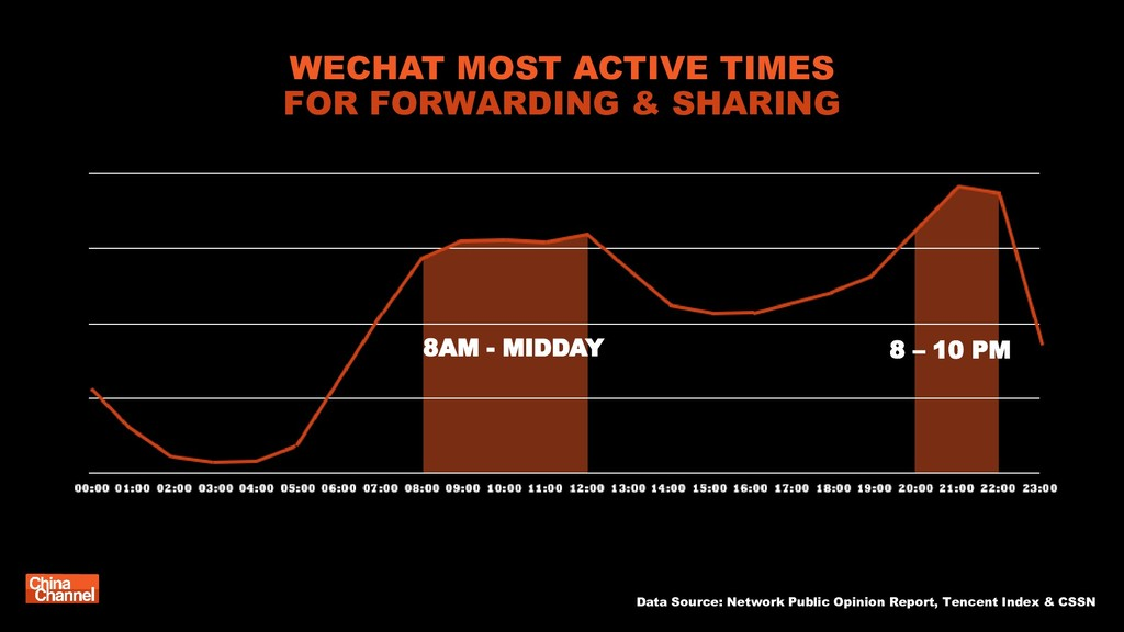 WECHAT MOST ACTIVE TIMES FOR FORWARDING & SHARI...