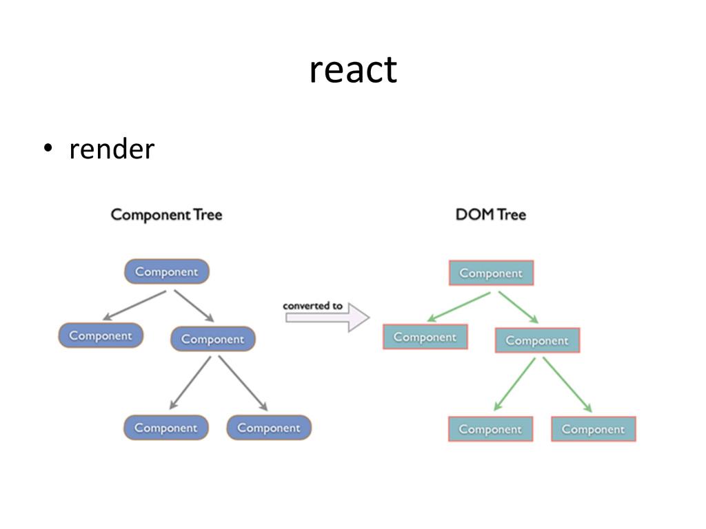 react • render