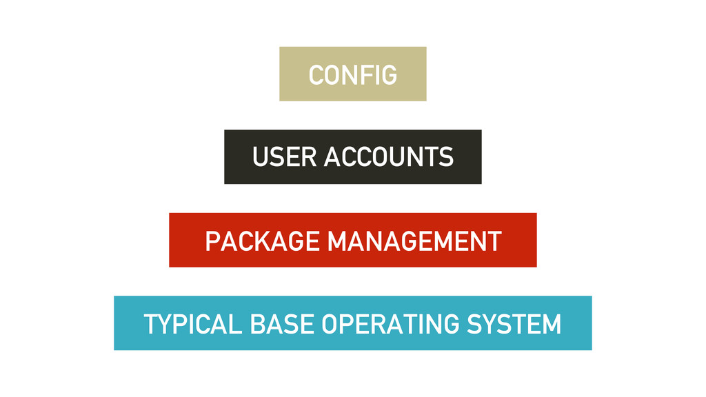 TYPICAL BASE OPERATING SYSTEM PACKAGE MANAGEMEN...