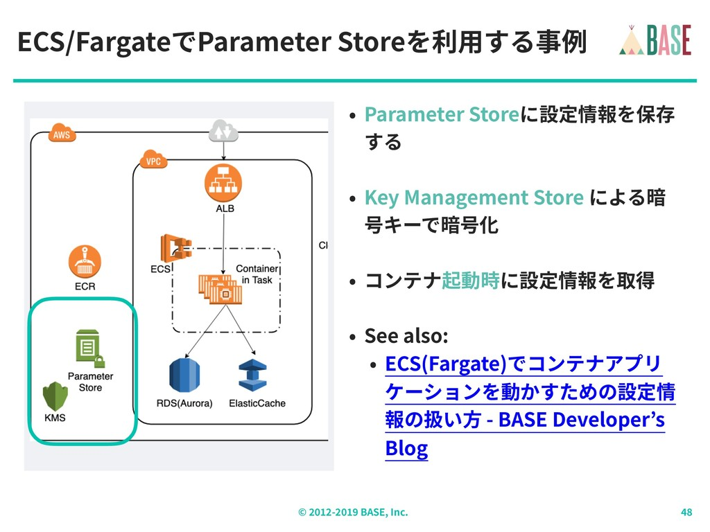 © - BASE, Inc. ECS/FargateでParameter Storeを利⽤する...