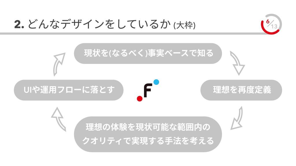13 6 2. どんなデザインをしているか (大枠) 理想を再度定義 UIや運用フローに落とす...