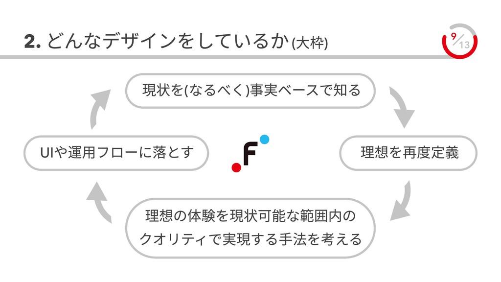 13 9 2. どんなデザインをしているか (大枠) 理想を再度定義 UIや運用フローに落とす...